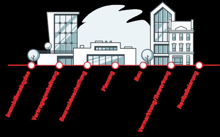smart-projekt-bau_schaubild_immobilien